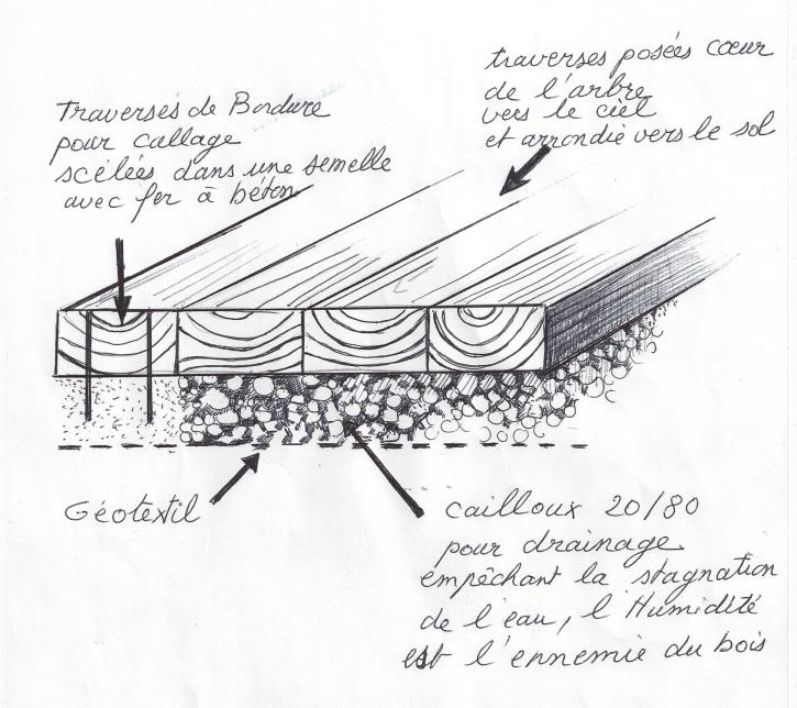 Terrasse En Traverses De Chemin De Fer Jardin De Traverses