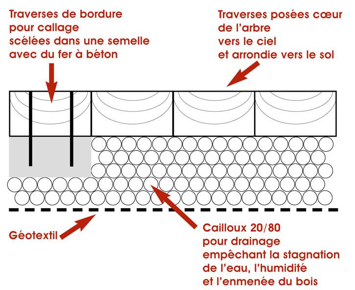 Terrasse en traverses de chemin de fer